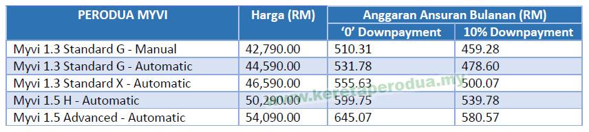 Perodua MYVI Sep 2018 SST