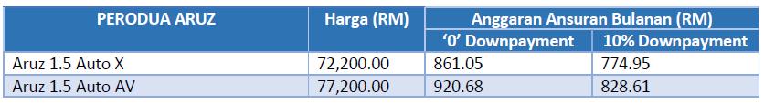 Harga Perodua Aruz 2019