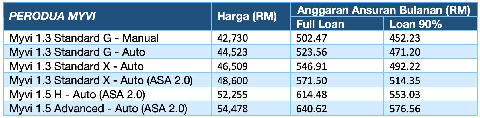 Harga Perodua Myvi Biru